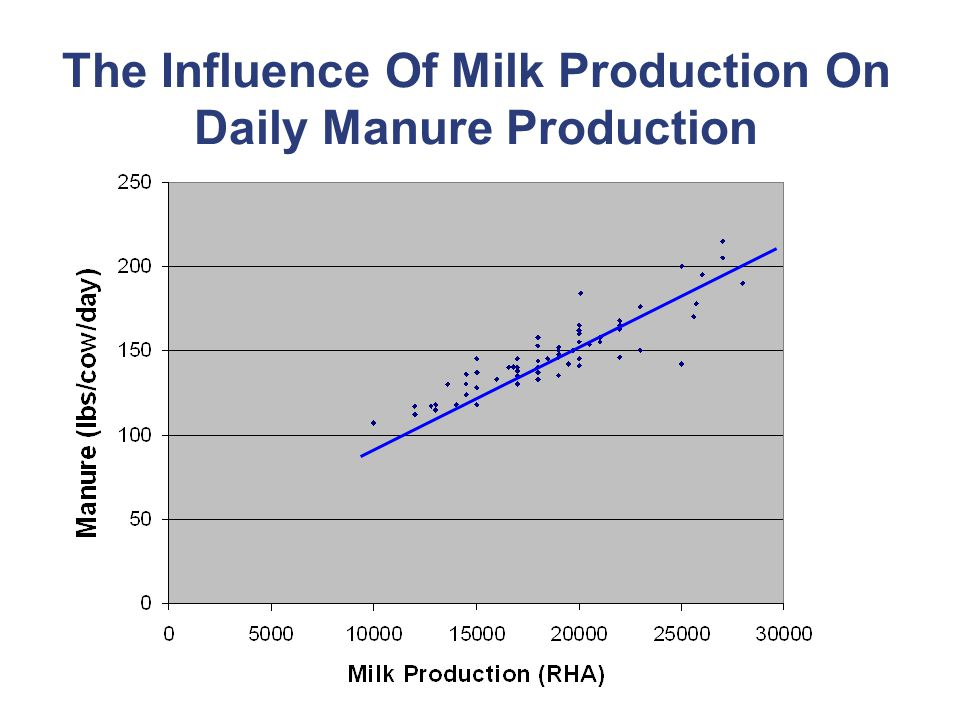 The Influence Of Milk Production On Daily Manure Production