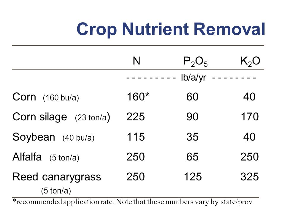 Crop Nutrient Removal N P2O5 K2O