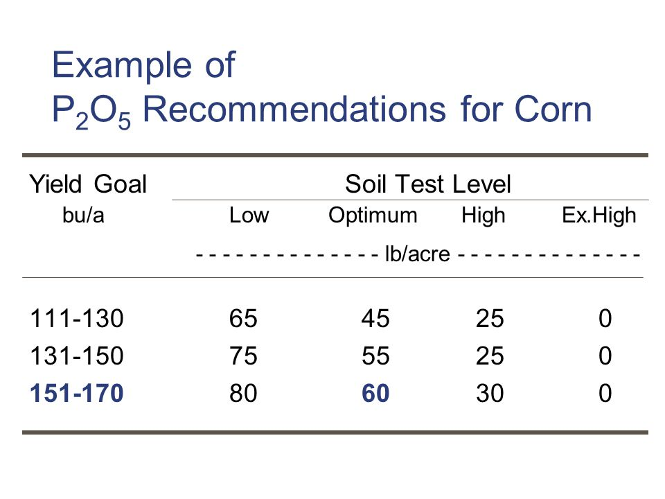 Example of P2O5 Recommendations for Corn