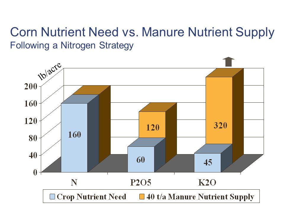 Corn Nutrient Need vs. Manure Nutrient Supply Following a Nitrogen Strategy