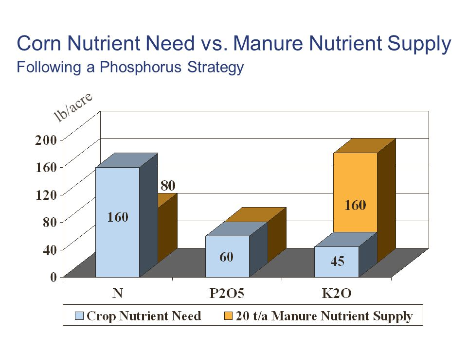 Corn Nutrient Need vs. Manure Nutrient Supply Following a Phosphorus Strategy