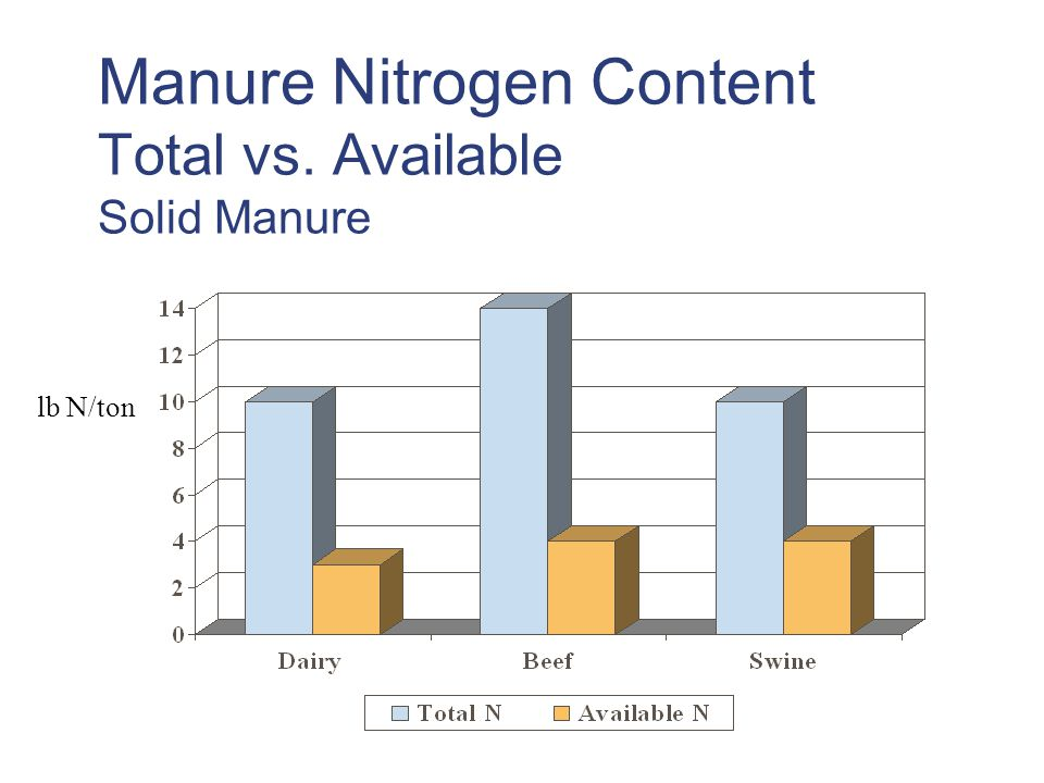 Manure Nitrogen Content Total vs. Available Solid Manure