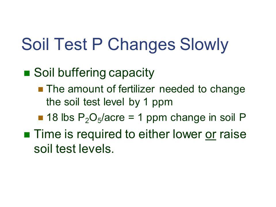 Soil Test P Changes Slowly