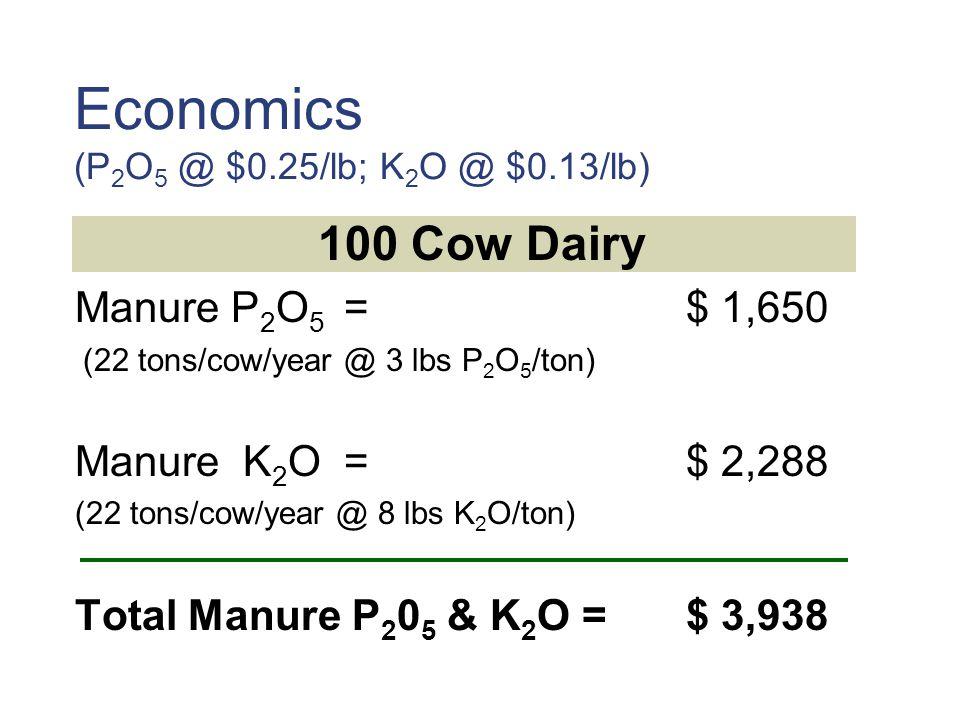 Economics (P2O5 @ $0.25/lb; K2O @ $0.13/lb)