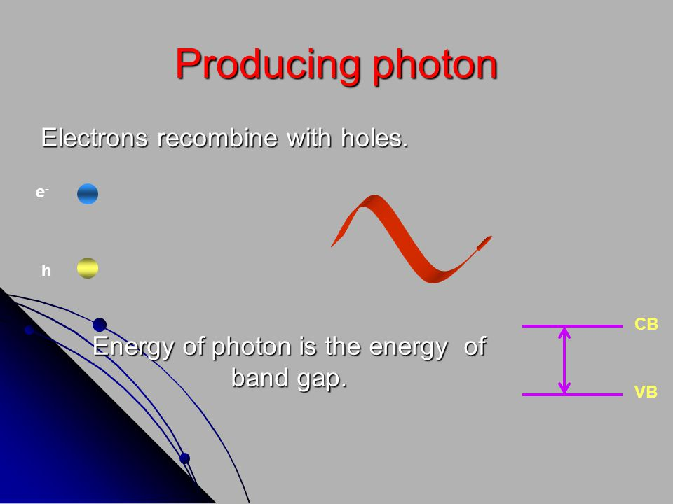 Energy of photon is the energy of