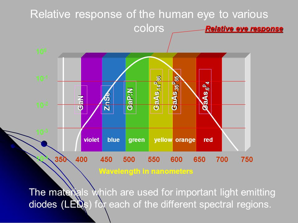 Relative response of the human eye to various colors