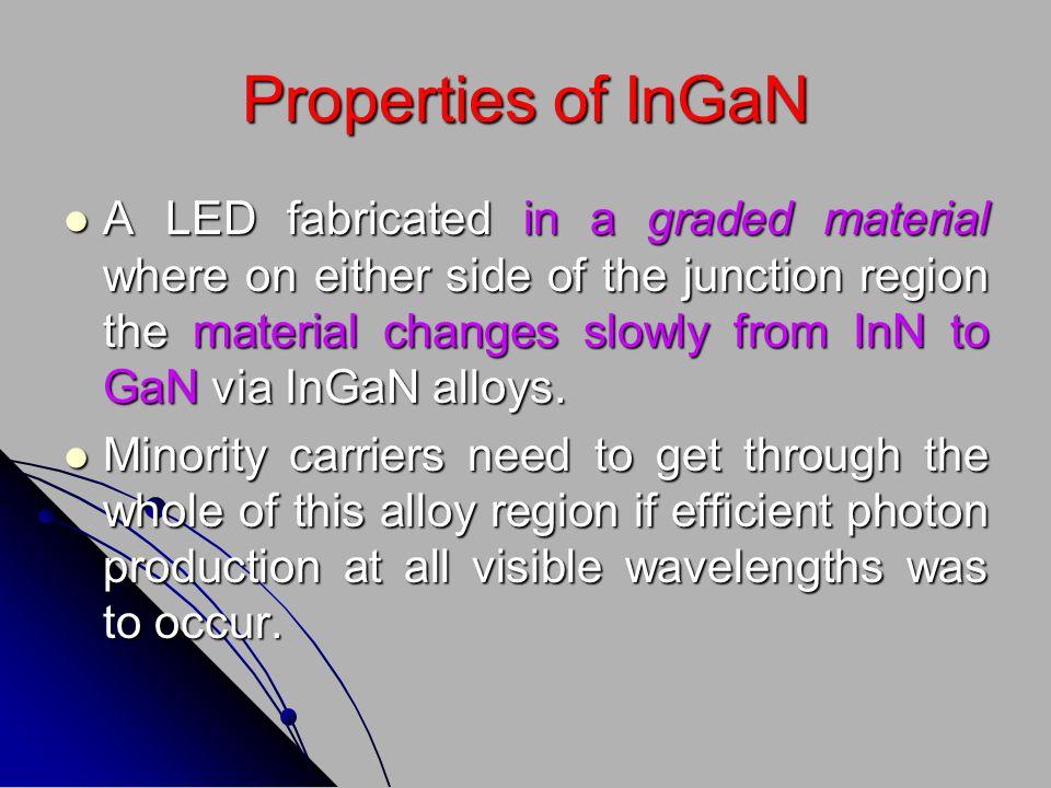 Properties of InGaN