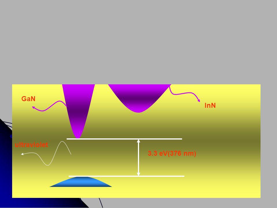 GaN InN ultraviolet 3.3 eV(376 nm)