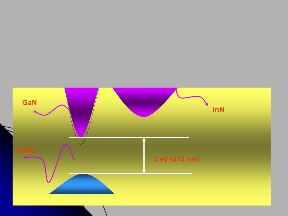 GaN InN violet 3 eV (414 nm)
