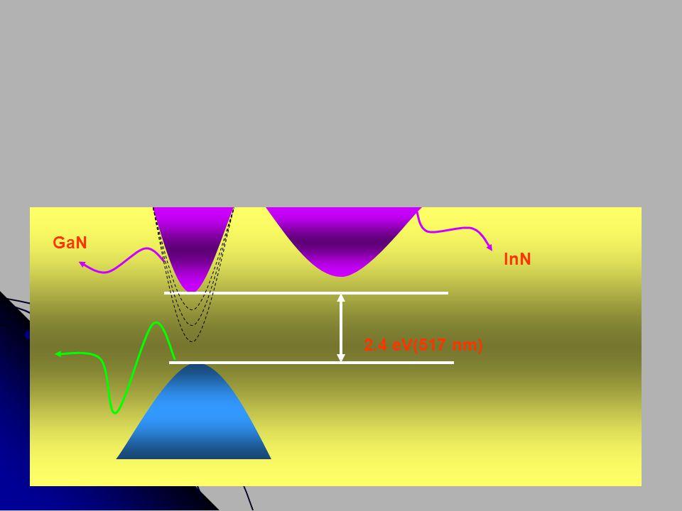 GaN InN 2.4 eV(517 nm)
