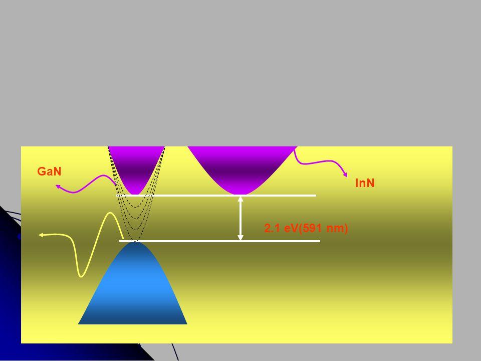 GaN InN 2.1 eV(591 nm)