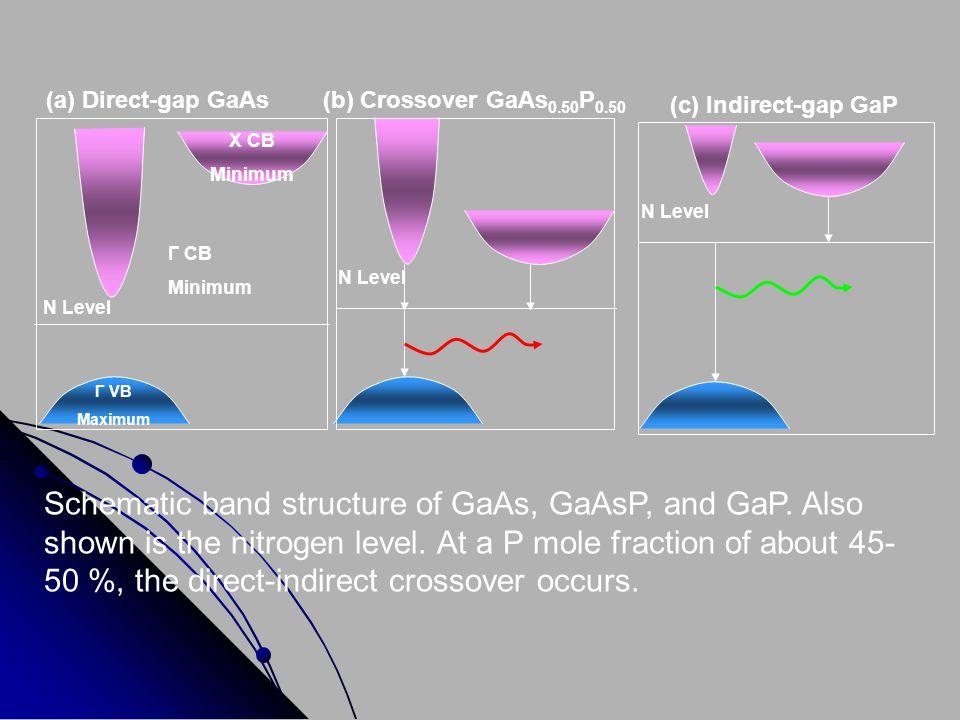 (a) Direct-gap GaAs (b) Crossover GaAs0.50P0.50. (c) Indirect-gap GaP. X CB. Minimum. N Level. Γ CB.