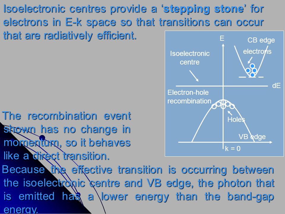 Isoelectronic centres provide a 'stepping stone' for electrons in E-k space so that transitions can occur that are radiatively efficient.