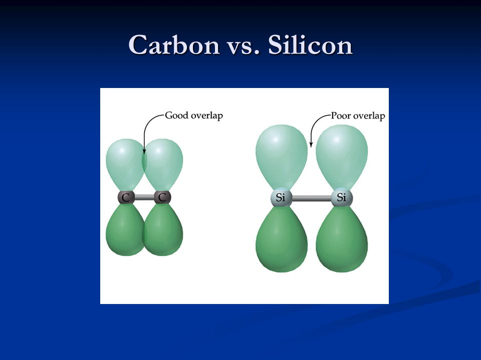 Carbon vs. Silicon
