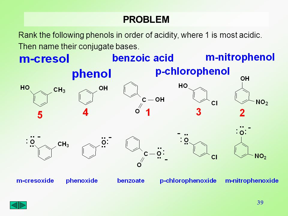 PROBLEM Rank the following phenols in order of acidity, where 1 is most acidic.