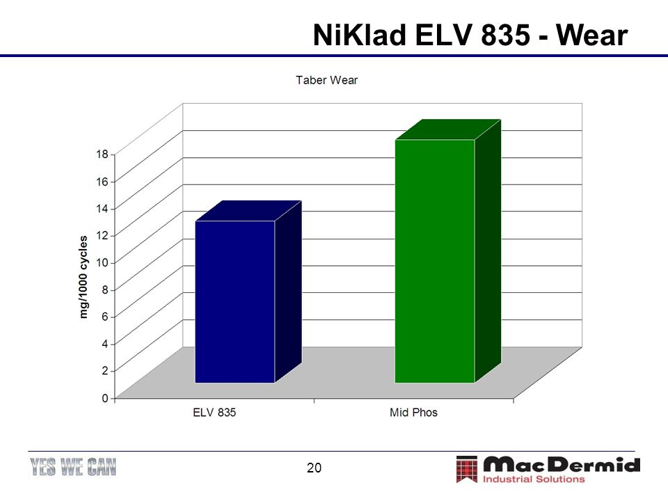 NiKlad ELV 835 - Wear