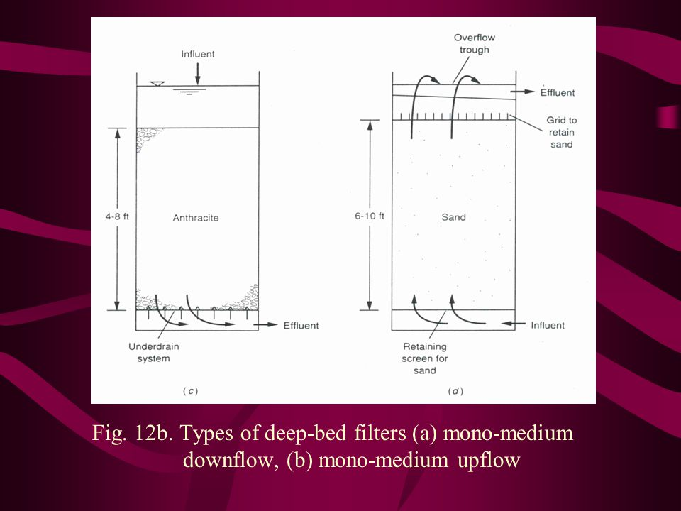 Fig. 12b. Types of deep-bed filters (a) mono-medium