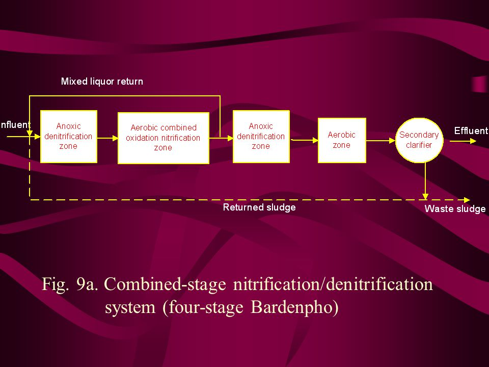 Fig. 9a. Combined-stage nitrification/denitrification