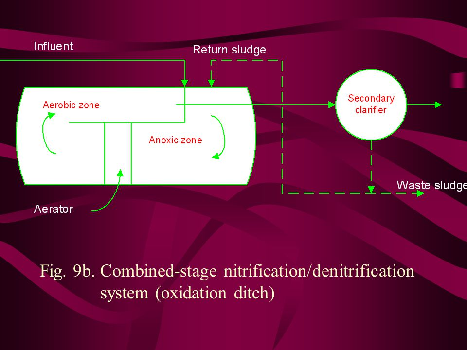 Fig. 9b. Combined-stage nitrification/denitrification