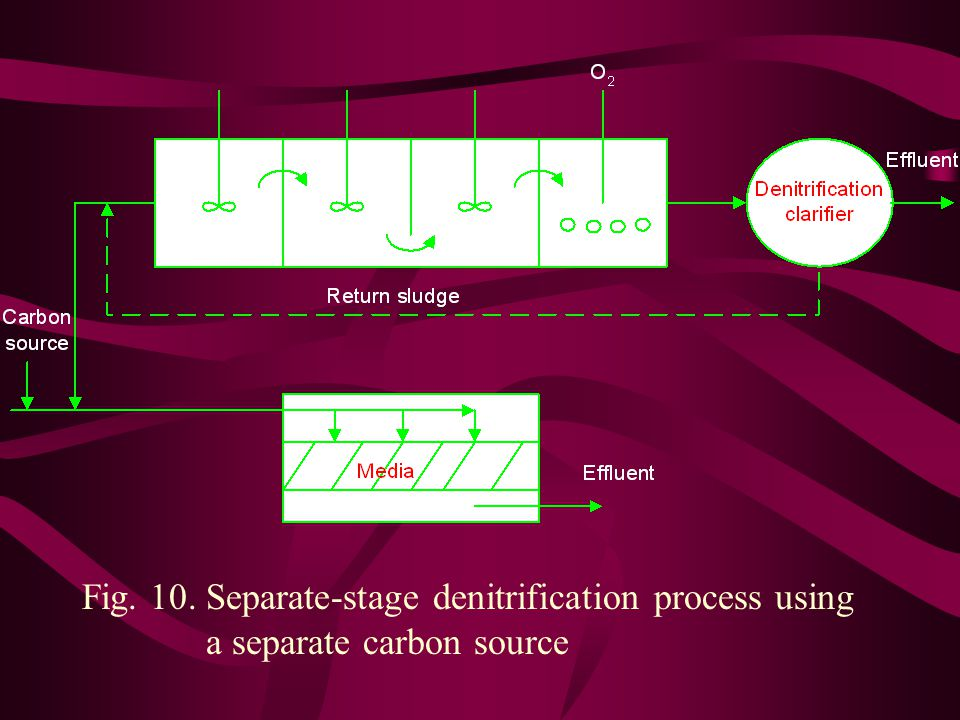 Fig. 10. Separate-stage denitrification process using