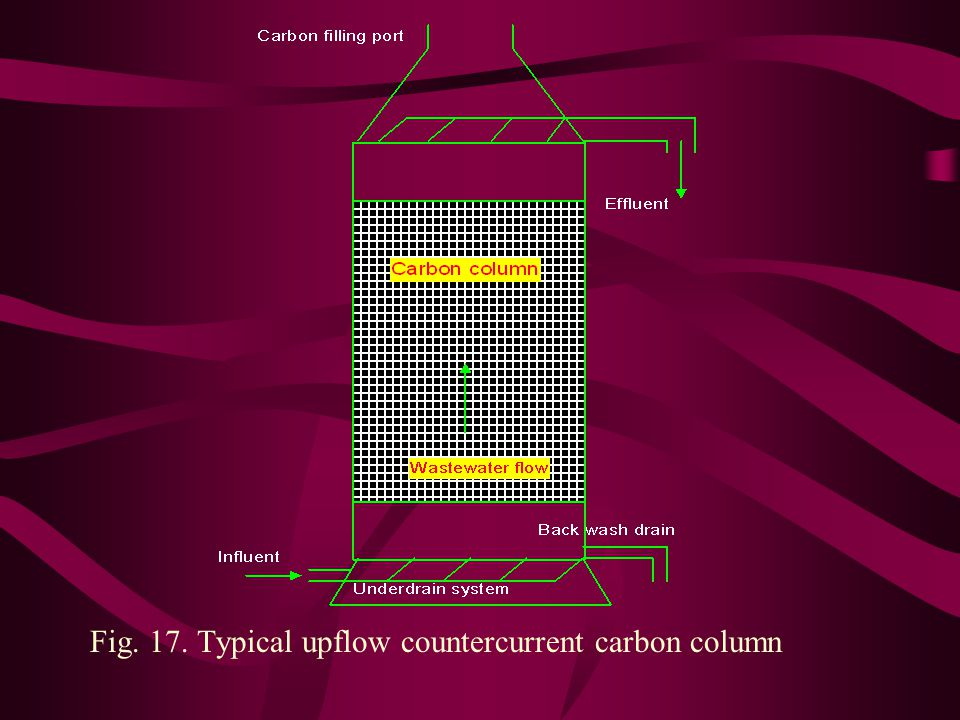 Fig. 17. Typical upflow countercurrent carbon column