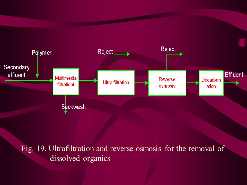 Fig. 19. Ultrafiltration and reverse osmosis for the removal of