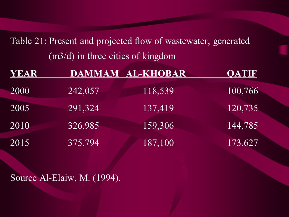 Table 21: Present and projected flow of wastewater, generated