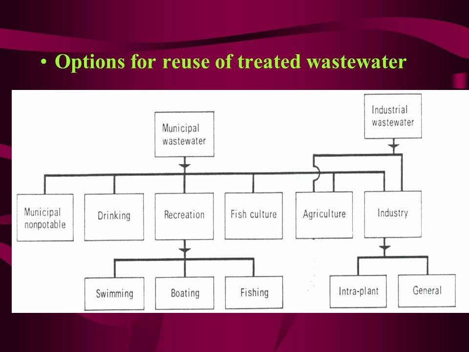 Options for reuse of treated wastewater