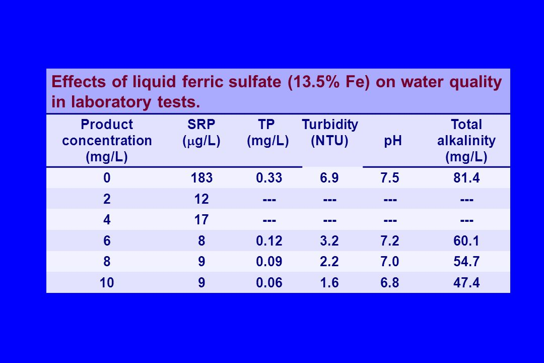 Product concentration (mg/L) Total alkalinity (mg/L)