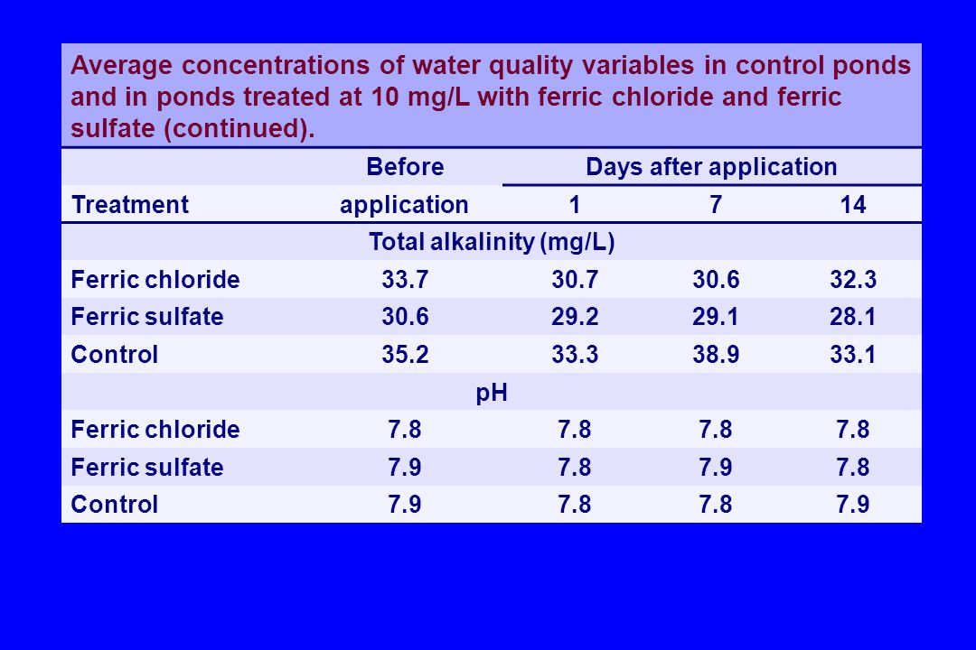 Days after application Total alkalinity (mg/L)