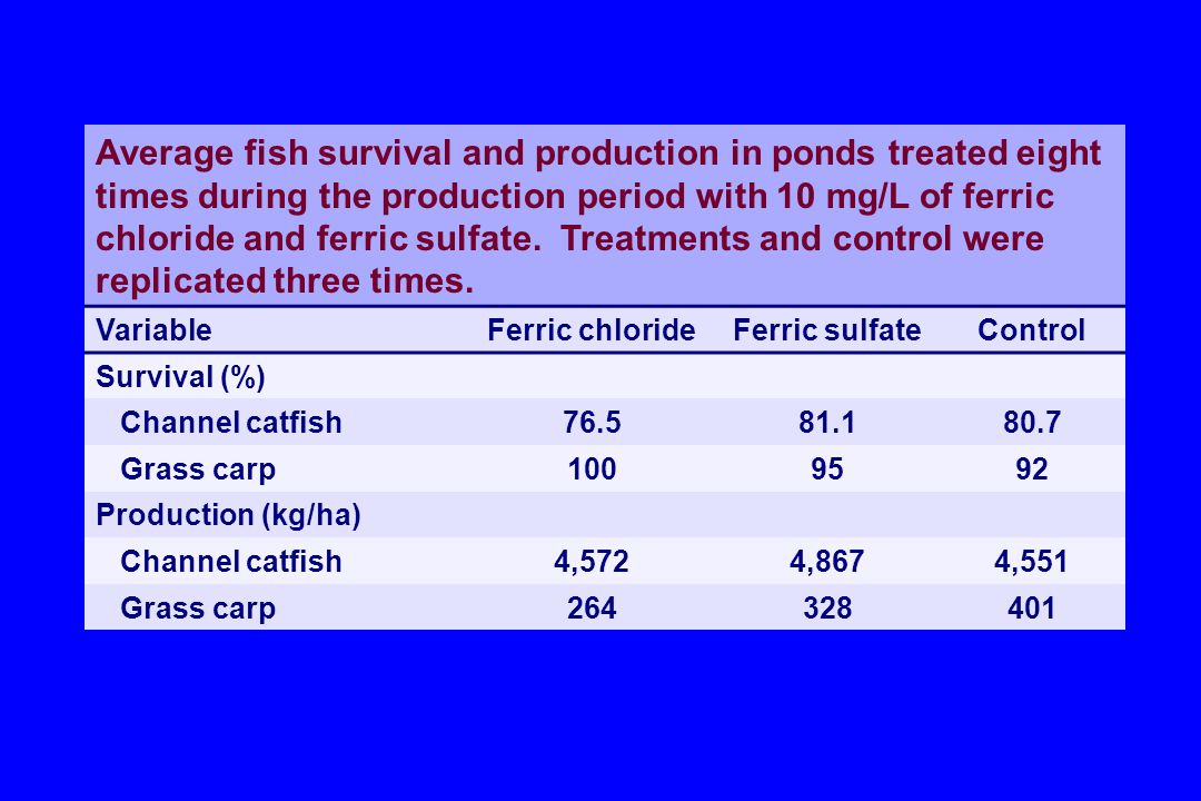 Average fish survival and production in ponds treated eight times during the production period with 10 mg/L of ferric chloride and ferric sulfate. Treatments and control were replicated three times.