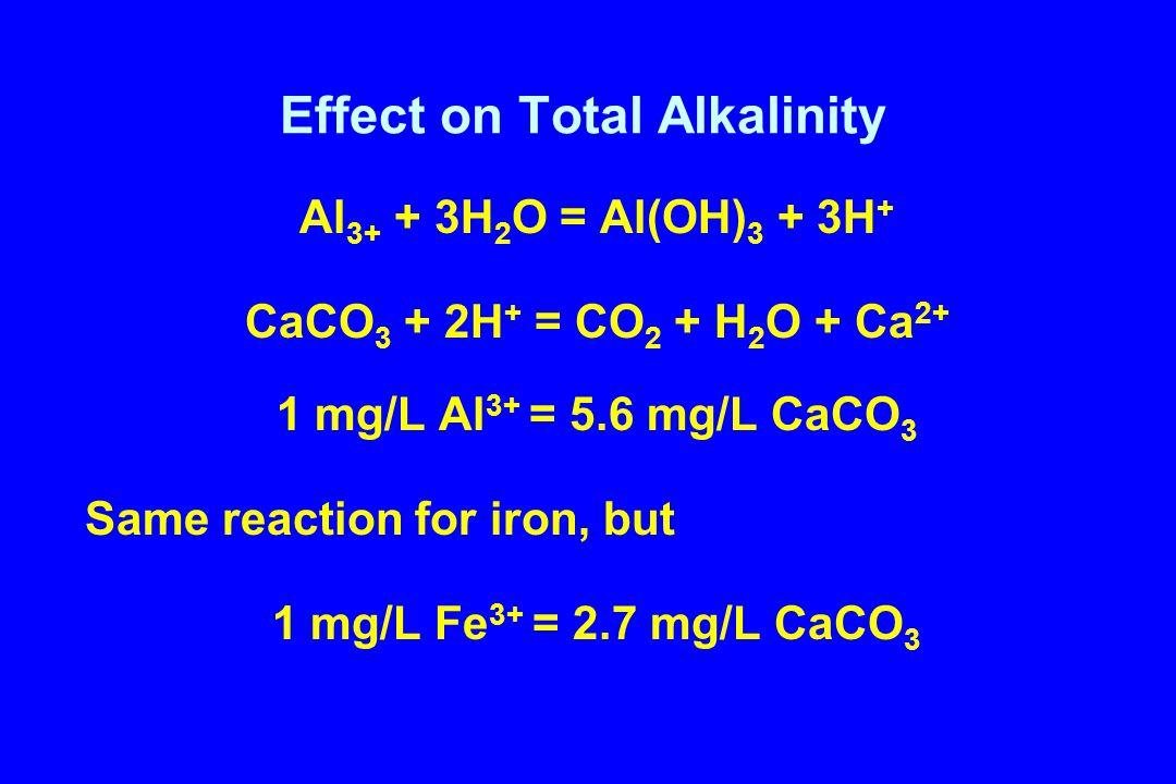 Effect on Total Alkalinity