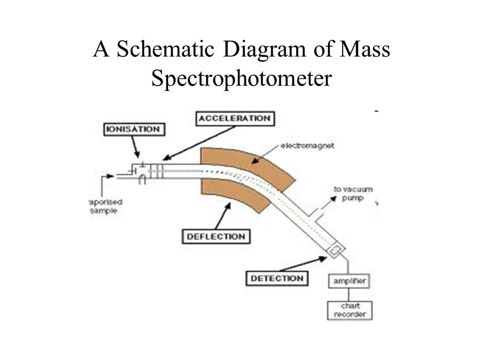 A Schematic Diagram of Mass Spectrophotometer