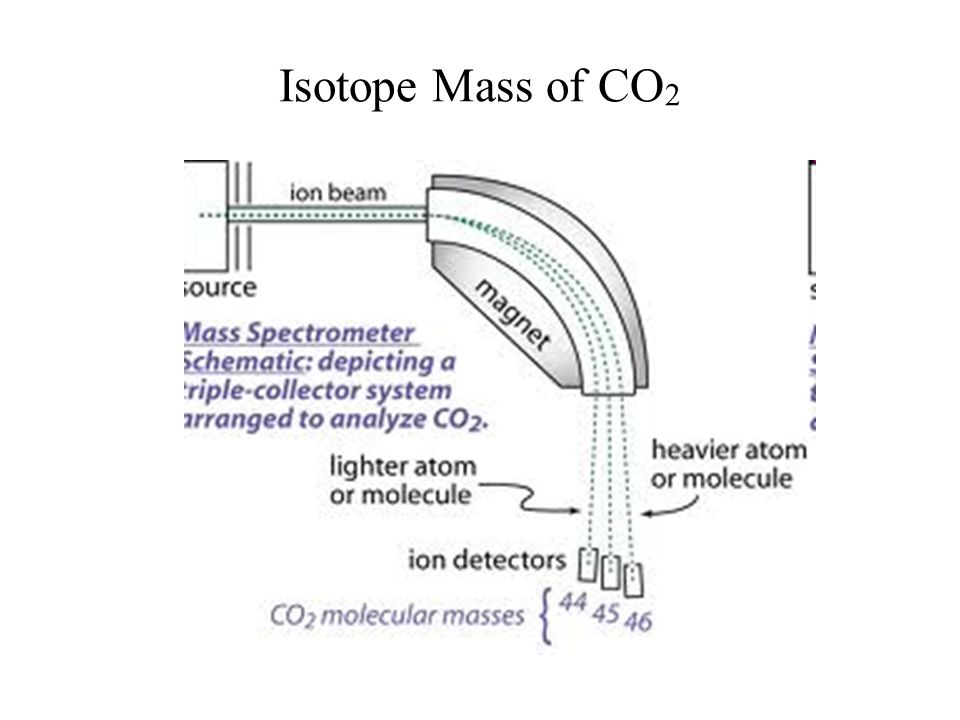 Isotope Mass of CO2