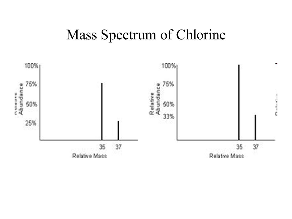 Mass Spectrum of Chlorine