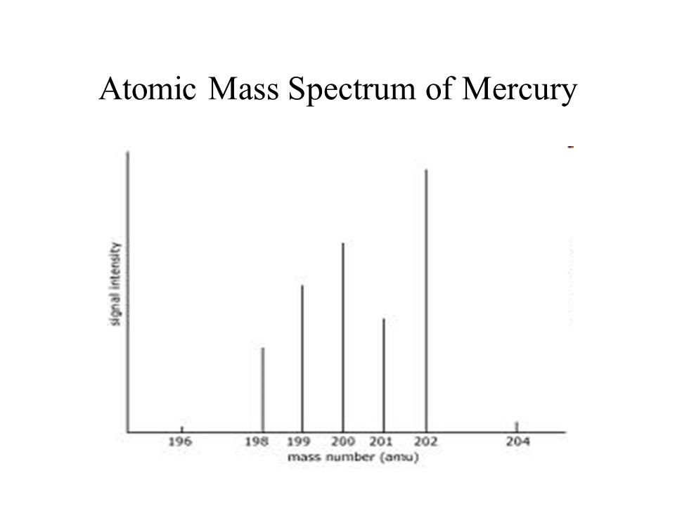 Atomic Mass Spectrum of Mercury