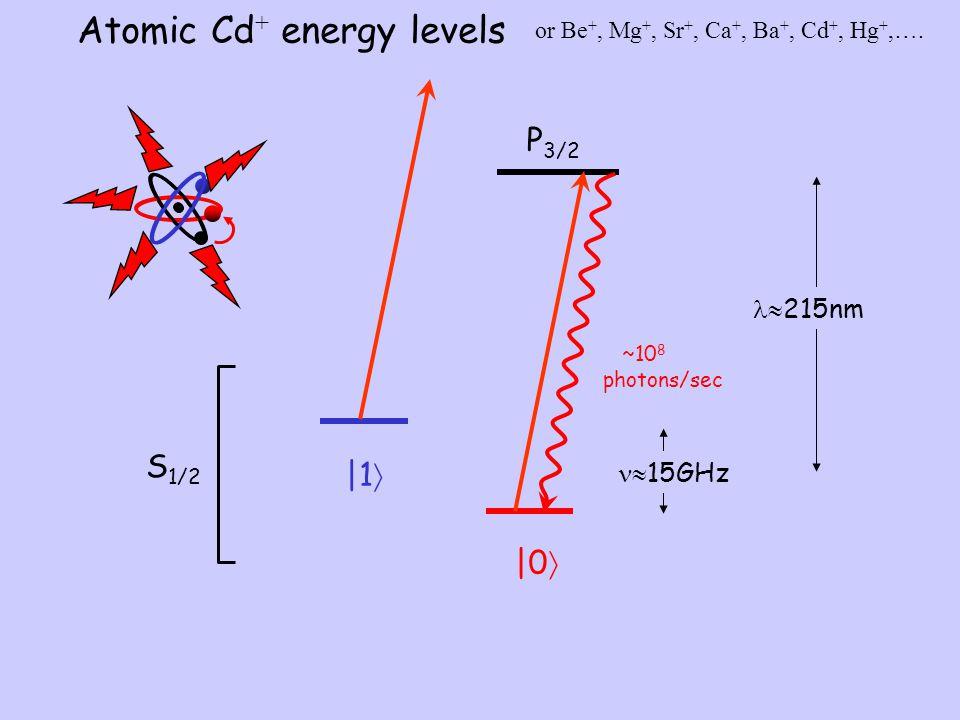 Atomic Cd+ energy levels