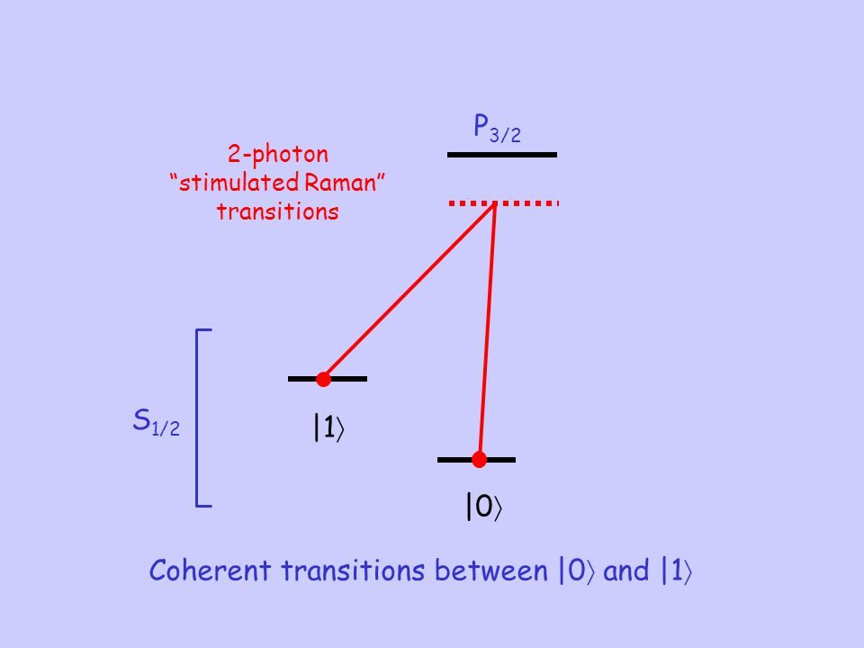 Coherent transitions between |0 and |1