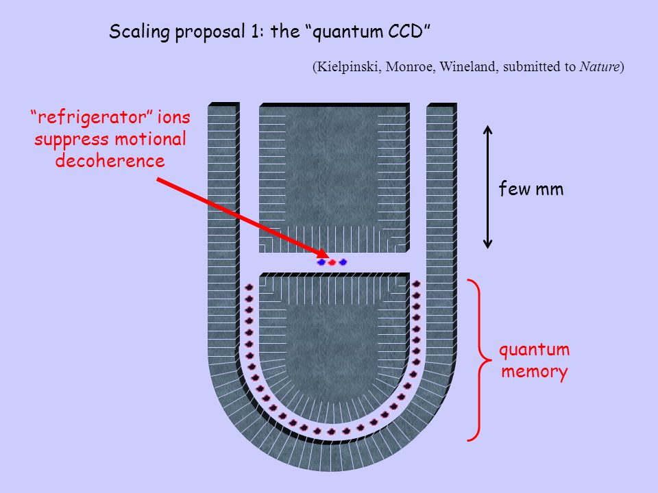 Scaling proposal 1: the quantum CCD