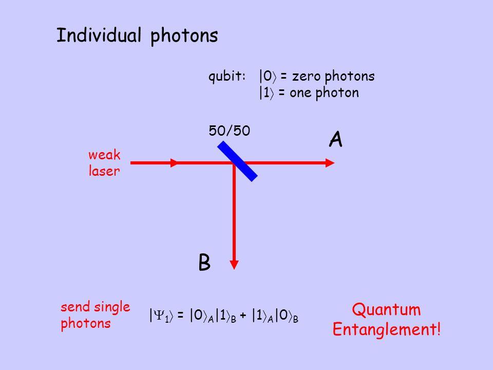 A B Individual photons Quantum Entanglement! qubit: |0 = zero photons