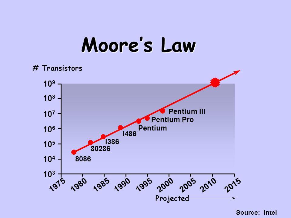 Moore's Law # Transistors. 109. 108. Pentium III. 107. Pentium Pro. 106. Pentium. i486. i386.