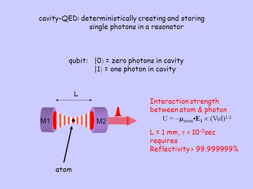 cavity-QED: deterministically creating and storing