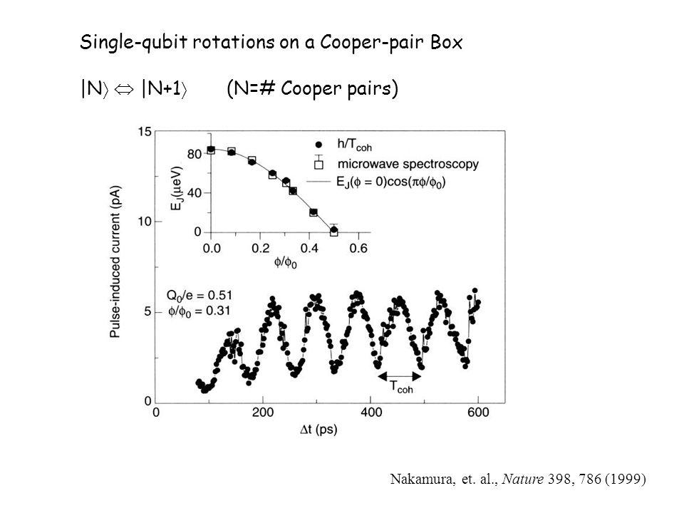 Single-qubit rotations on a Cooper-pair Box