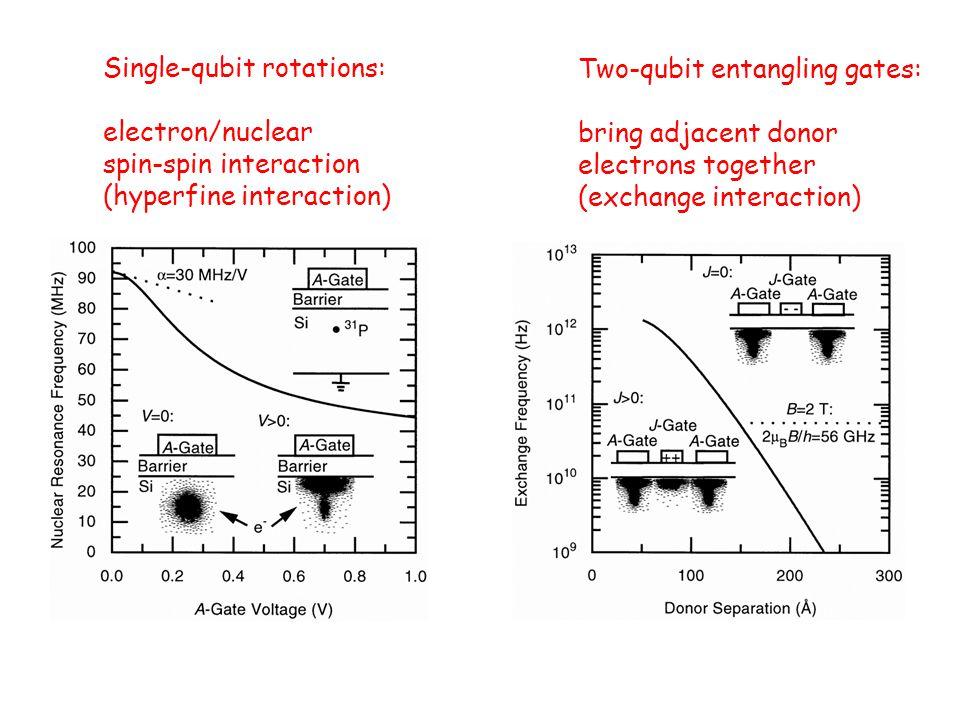 Single-qubit rotations: