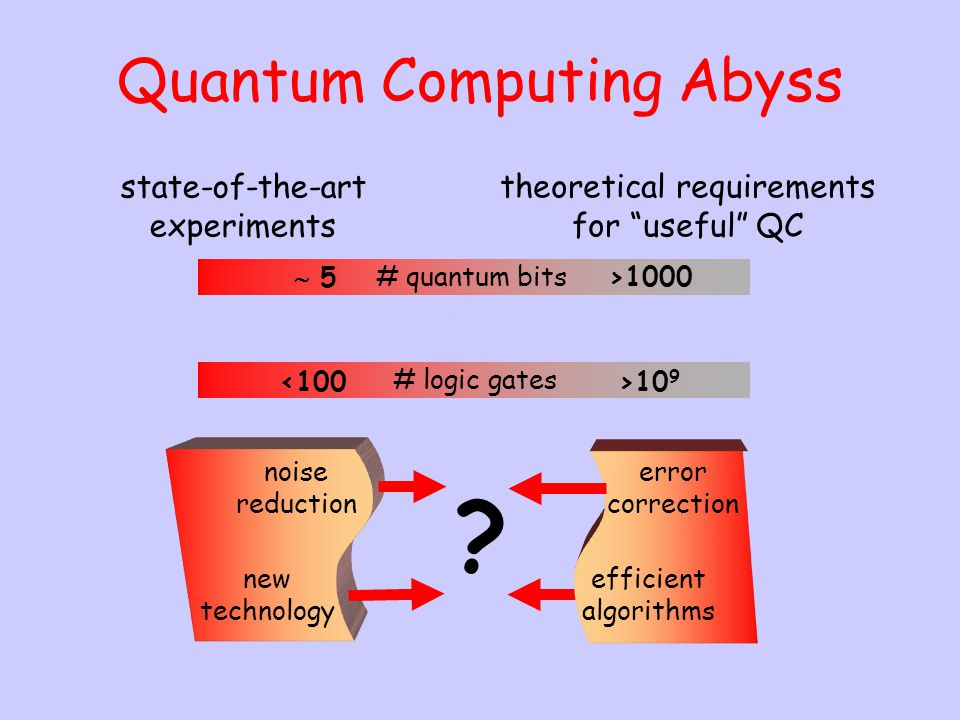 Quantum Computing Abyss