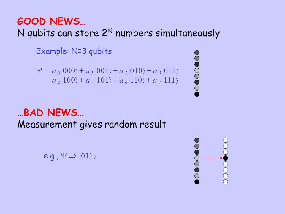N qubits can store 2N numbers simultaneously