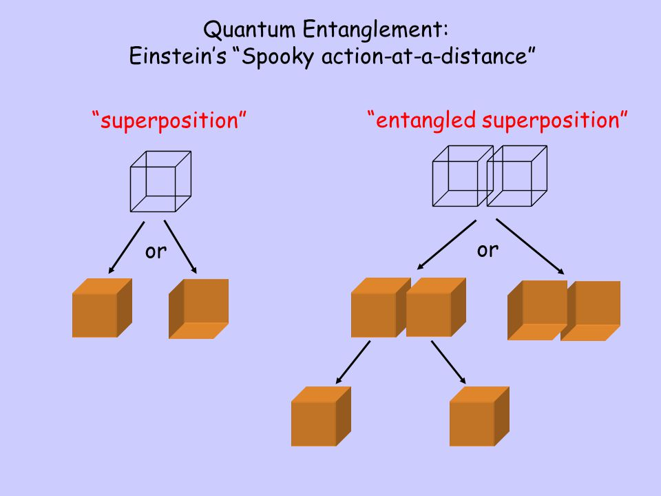 Quantum Entanglement: Einstein's Spooky action-at-a-distance