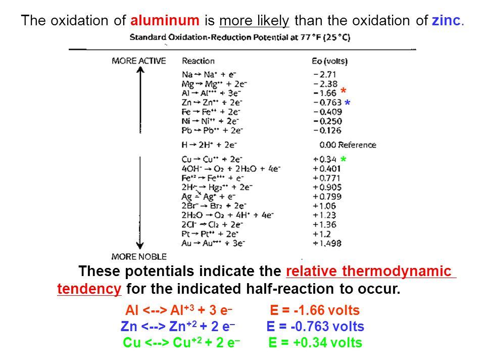 Al <--> Al+3 + 3 e– E = -1.66 volts