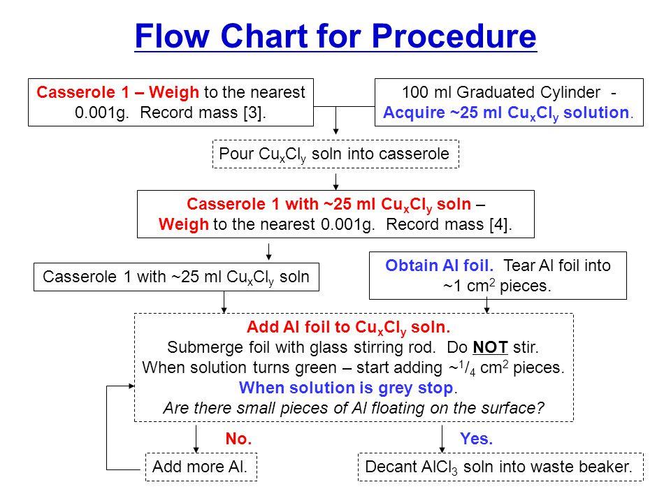 Flow Chart for Procedure