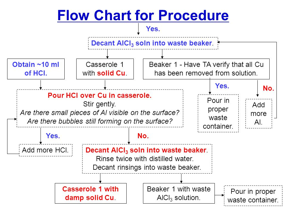 Flow Chart for Procedure Pour HCl over Cu in casserole.